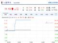 14富贵鸟4个交易日暴跌超90% 中融基金重仓踩雷