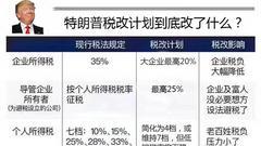 图解:美国税改改了什么 新政对中国有利还是有害?