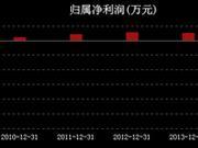 大唐电信打烂一手好牌:预亏20亿濒临退市 16年未分红