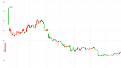 赛托生物破发:毛利率大幅下降 主营产品被竞争对手抢先入市
