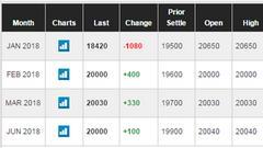 比特币期货高开低走 近月合约较开盘价跌逾2000美元