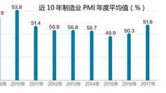 2017制造业PMI年度均值51.6% 创7年新高