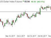 易信金融:比特币期货上市多头依旧狂欢