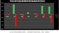 外资大批撤离亚洲港汇创新低 港股大牛市还有吗?
