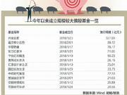 偏股新基金募资近千亿元 多只爆款产品快速建仓(表)