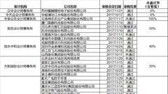 最严发审:天健会所审计10家被否6家 专业能力存疑