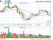 康得新:第二大股东拟增持不超过10%股份
