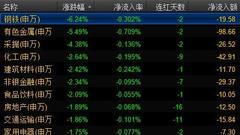 沪指年内最大跌幅 中金公司表继续看好A股