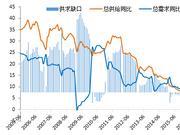 任泽平:货币政策可能进观望阶段 不会很快降准