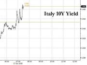 官方警告信用评级或被下调 意大利债券价格再次下滑