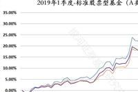 银河证券1季度公募基金业绩榜:股票基金均收益超27%