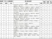 2020年3月7日12时至24时山东省新型冠状病毒肺炎疫情情况