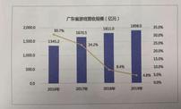 2019年的广东游戏圈——营收规模达1898亿、出海收入318亿,企业数量过万