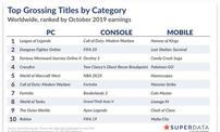 3款国产手游跻身十月全球收入Top 10,《守望黎明》位居第二