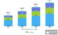 2019全球手游买量花费达220亿美元,日韩重度用户CPI近10美元