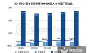 日本手游Q1市场报告:前100收入超27亿美元
