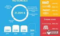 单款产品年收入约1.2亿元,看这家独立游戏公司的2019年成绩单