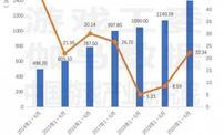 伽马数据发布游戏上市/准上市及潜力企业竞争力报告