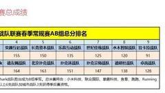 WPT中国战队联赛春季常规赛今日落幕