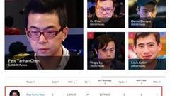 WPT Dragon(龙榜)陈彦翰领跑WPT全球年度牌手排行