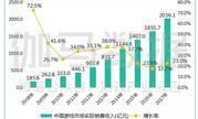 2017年中国游戏收入超两千亿 手游同比增长41.7%