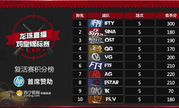 龙珠LKP鸡皇锦标赛20强产生