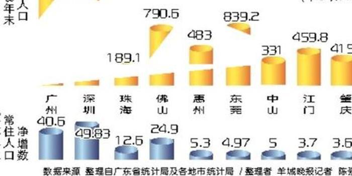 2018年广东常住人口净增177万 广深莞增量回