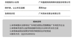 2018年第三季度《广东企业社会责任榜》发布