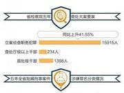 广东五年侦查职务犯罪15915人 查处厅级干部234人
