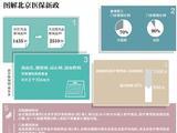 北京社区药品报销同步大医院