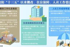 """贵阳亮棚改、住房保障、人社工作等方面""""十三五""""成绩单"""