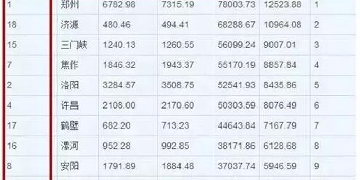 华西村人均收入_河南人均收入排名