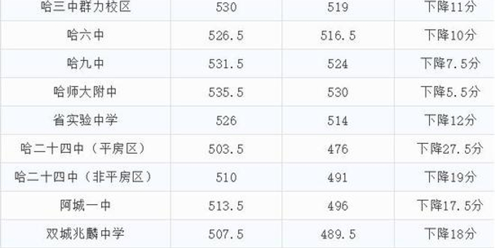 哈尔滨市省重点高中录取分数线公布附两年对高中v重点龙泉图片