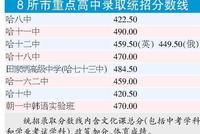 哈尔滨8所市重点高中统招录取分数线划定