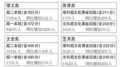重磅!黑龙江2018高考成绩一分段统计表出炉