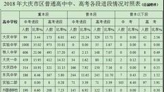 大庆市哪家高中实力强 中高考大数据帮您忙