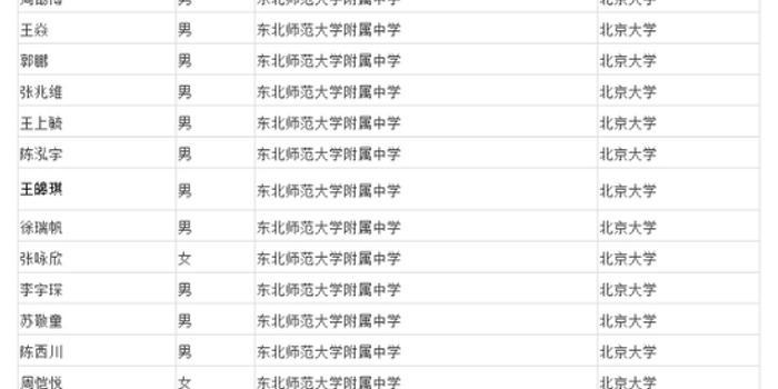 017年吉林省共58人进入清华、北大自主招生名