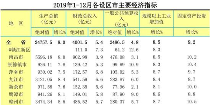 2019年南昌gdp_南昌起义