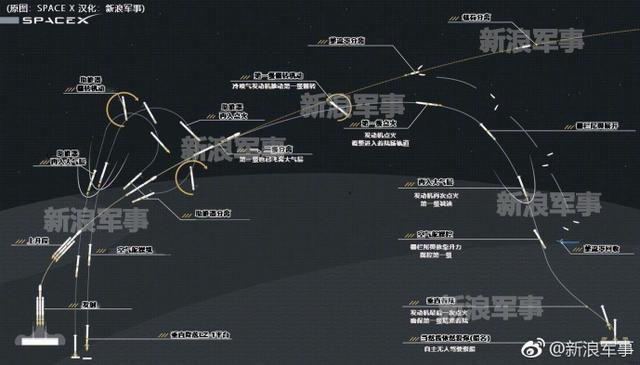 美国重型猎鹰火箭发射过程全解