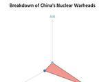 中国若与美核军备是选错赛道 常规武器效费比更出色