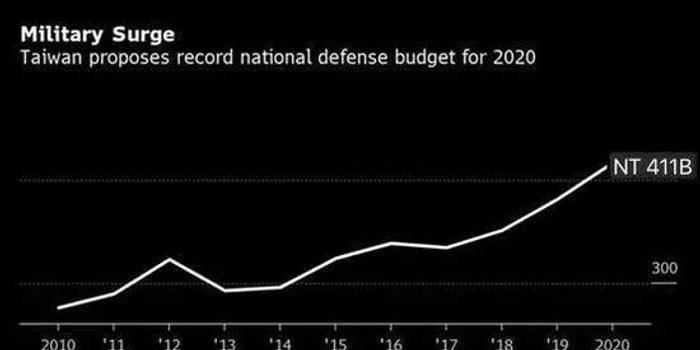 台军费预算破131亿美元 张召忠:又要交多少