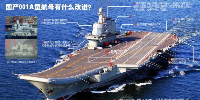 国产航母和辽宁舰有何不同?