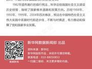 《中华人民共和国宪法修正案》诞生记
