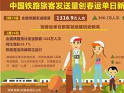 中国铁路旅客发送量1316.9万人次 创春运单日新高