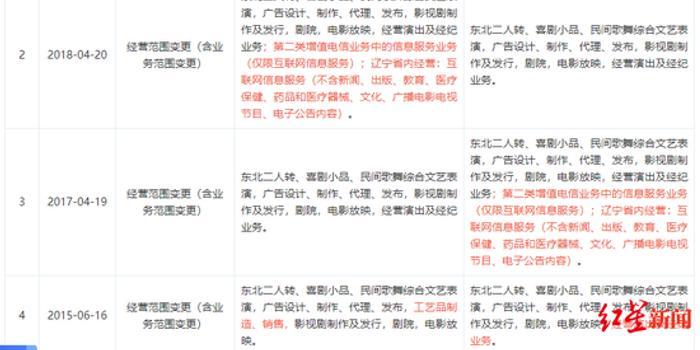 本山传媒更名辽宁民间艺术团 赵本山夫妇为实控人