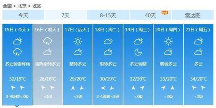 今明北京雷雨敗火 高溫暴跌近10℃