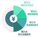 6.41萬億、增長30.3%!人民幣資產真香