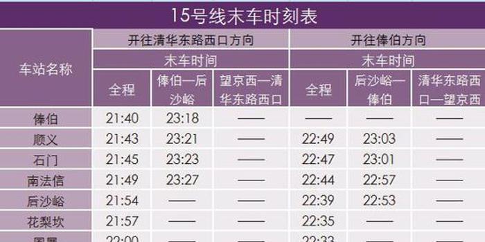 北京地铁15号线局部停运分段运营