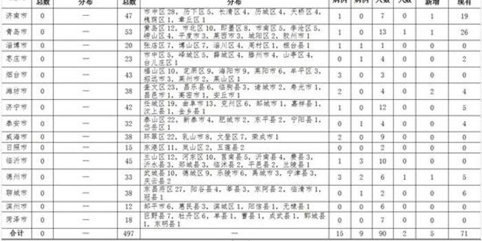山东无新增新冠肺炎病例 累计确诊497例