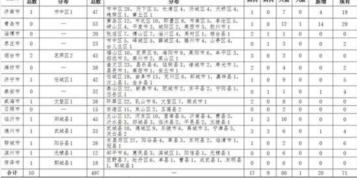 山东新增新冠肺炎确诊病例10例 累计497例